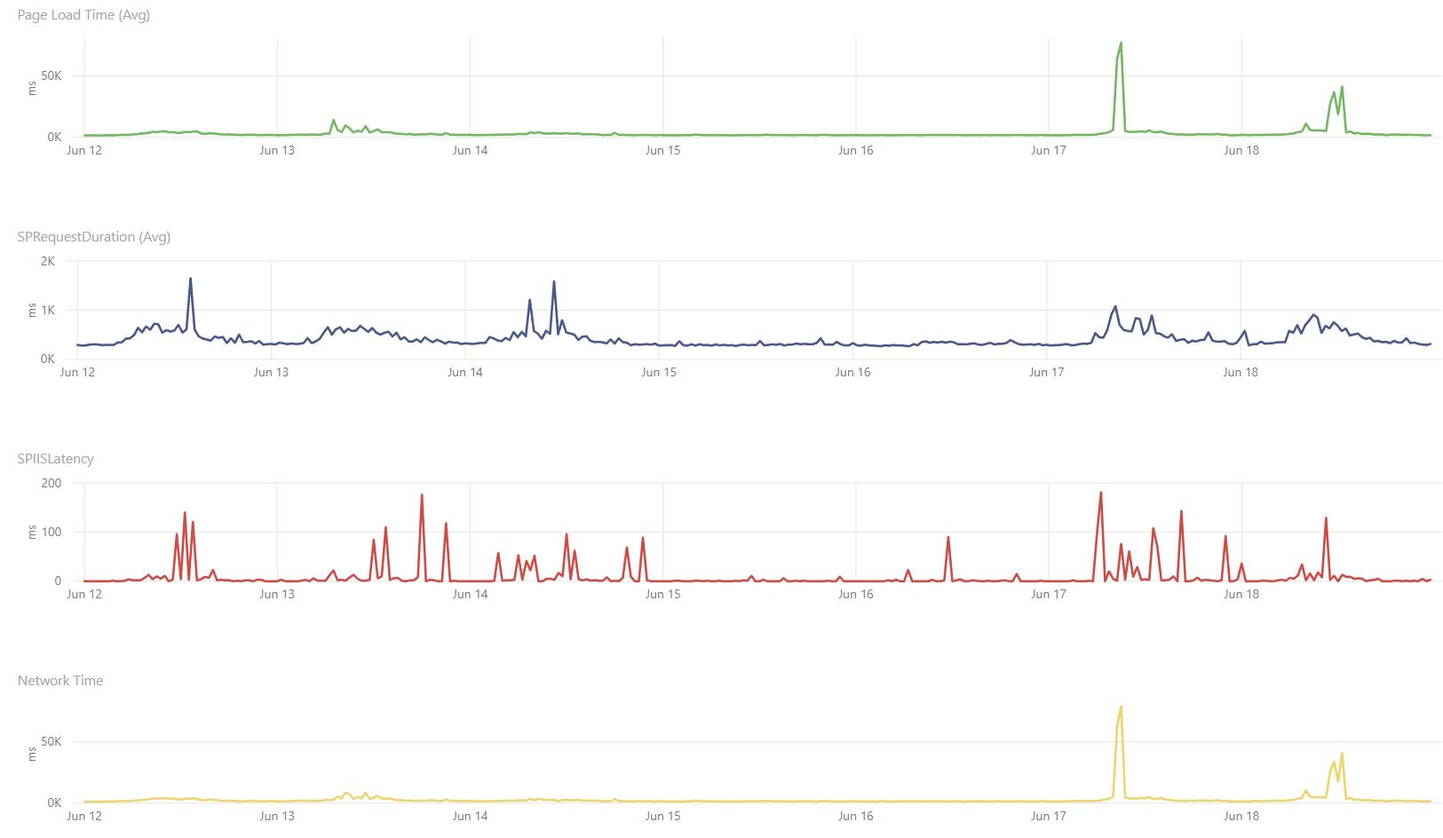SharePoint Online Down? - SysKit Insights Dashboard